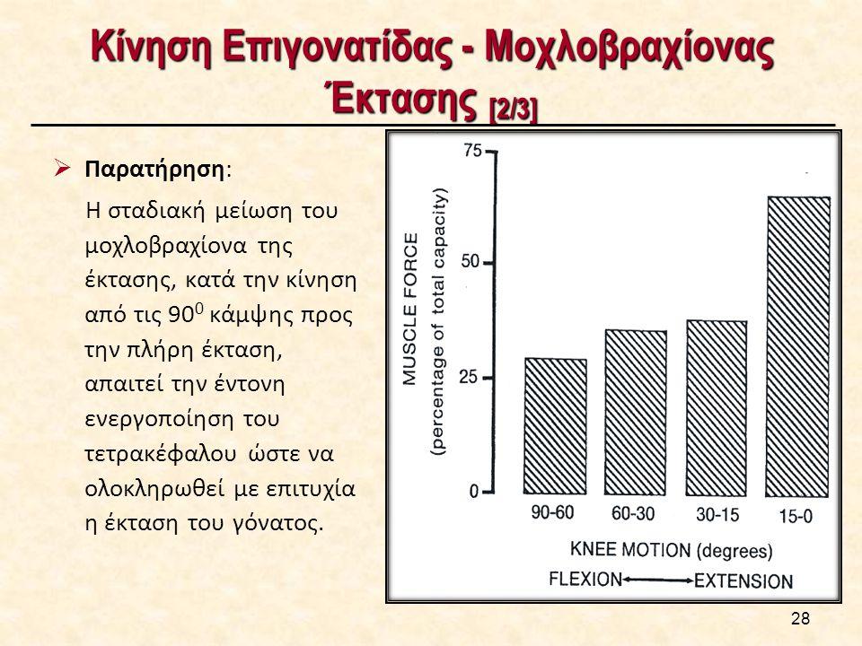 Κίνηση Επιγονατίδας - Μοχλοβραχίονας Έκτασης [3/3]